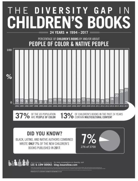 Diversity-in-Childrens-Books